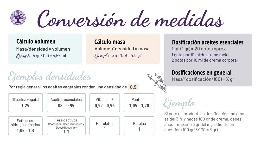 conversión de medidas