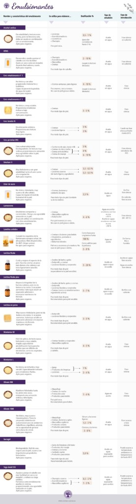 Emulsionantes: qué son y cómo funcionan