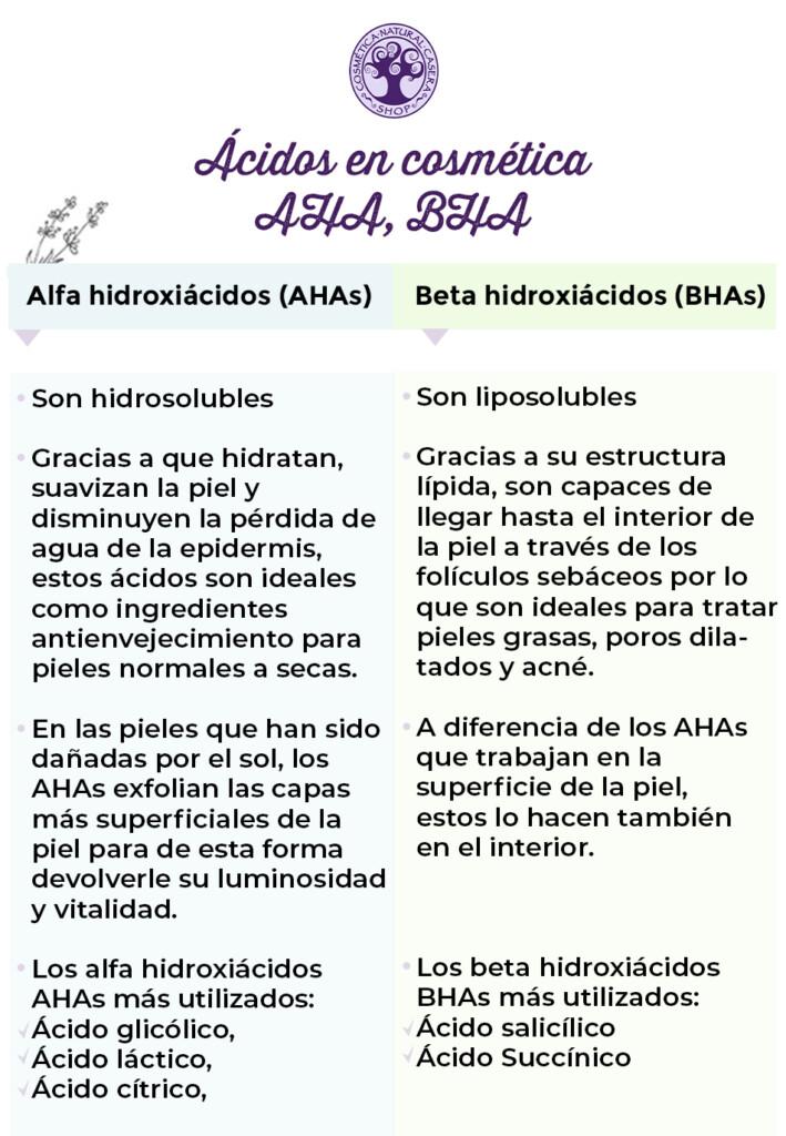 diferencias AHA y BHA